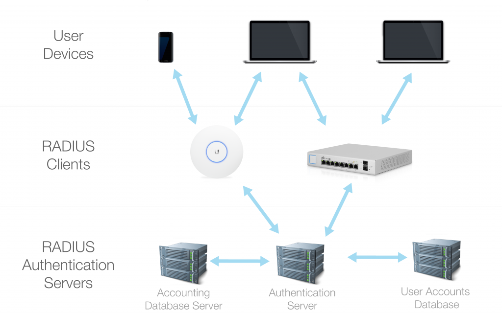 Managing RADIUS Authentication with UniFi – Ubiquiti