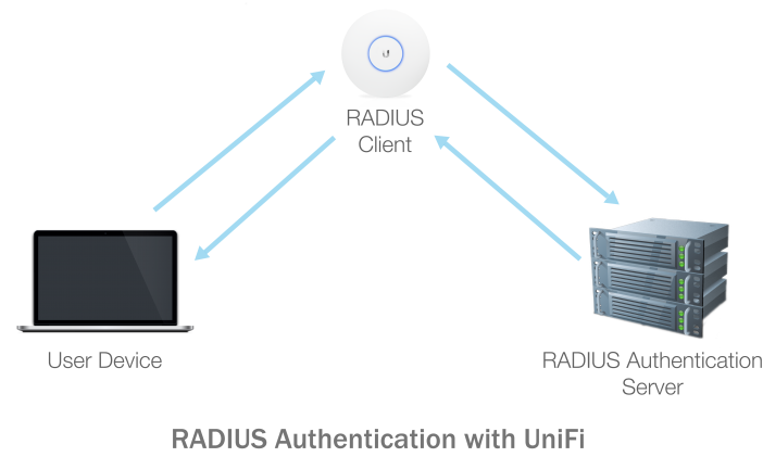 Unifi vpn freeradius