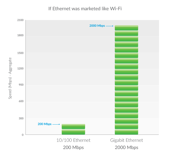 Comparing-Gigabit-Ethernet-to-Wi-Fi-img