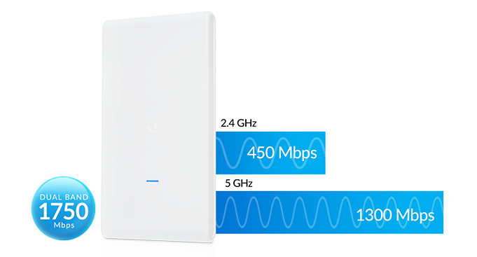 unifi-ac-mesh-optimal-performance-img