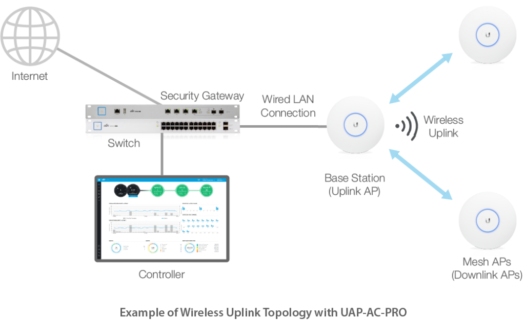 moving beyond the conventional wireless network with unifi