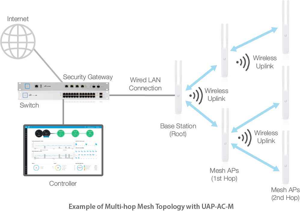Ubiquiti Wireless Network Diagram Examples Circuit Connection