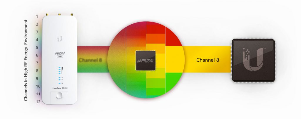 Improving Network Performance with airPRISM - Ubiquiti Networks Blog