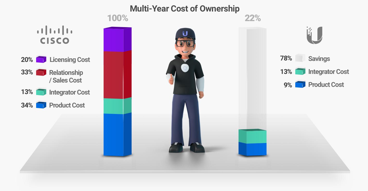 Многолетняя стоимость владения